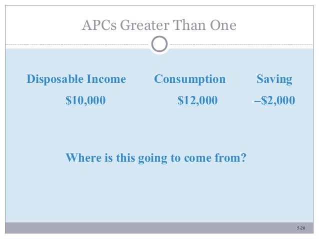 5-20 APCs Greater Than One Disposable Income Consumption Saving $10,000 $12,000 –$2,000 Where is this going to come from?
