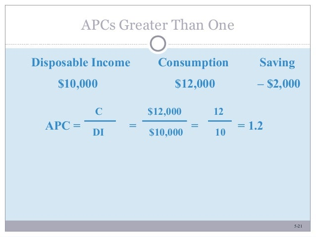 5-21 APCs Greater Than One Disposable Income Consumption Saving $10,000 $12,000 – $2,000 APC = = = = 1.2 C $12,000 12 DI $...