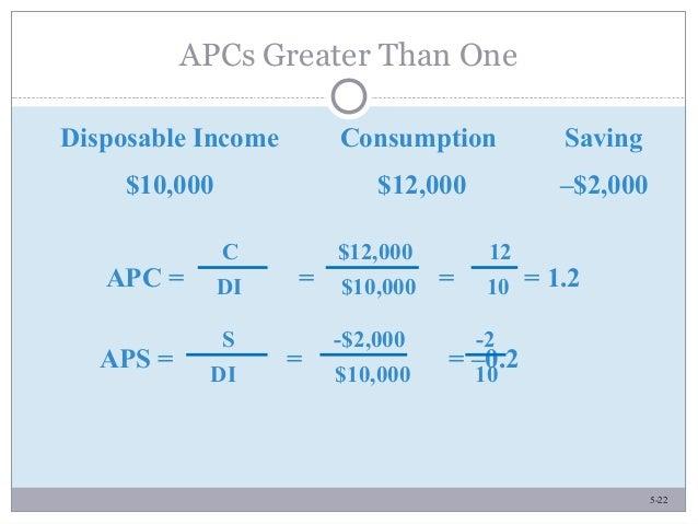 5-22 APCs Greater Than One Disposable Income Consumption Saving $10,000 $12,000 –$2,000 APC = = = = 1.2 C $12,000 12 DI $1...