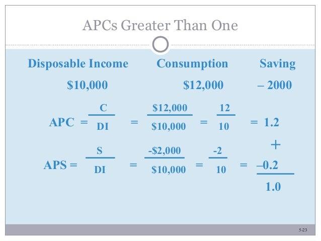 5-23 APCs Greater Than One Disposable Income Consumption Saving $10,000 $12,000 – 2000 APC = = = = 1.2 C $12,000 12 DI $10...