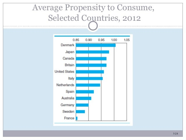 5-24 Average Propensity to Consume, Selected Countries, 2012