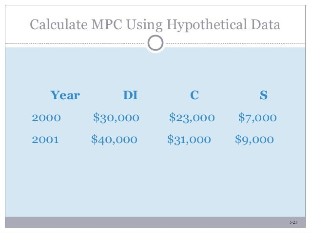 5-25 Calculate MPC Using Hypothetical Data Year DI C S 2000 $30,000 $23,000 $7,000 2001 $40,000 $31,000 $9,000