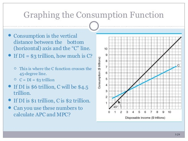 5-29 Graphing the Consumption Function  Consumption is the vertical distance between the bottom (horizontal) axis and the...