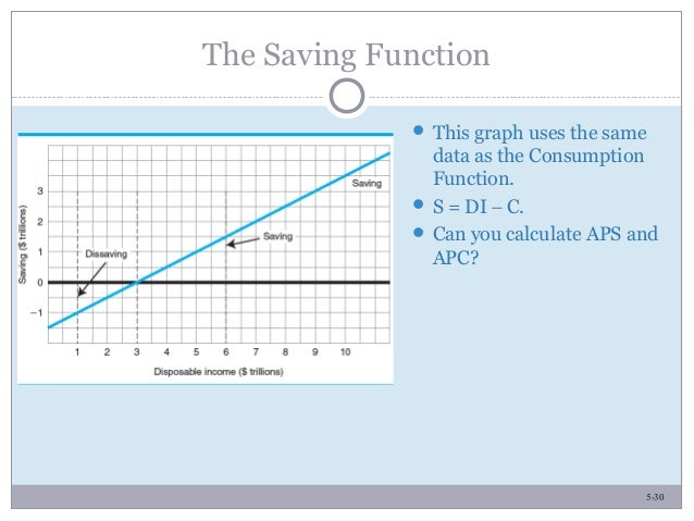 5-30 The Saving Function  This graph uses the same data as the Consumption Function.  S = DI − C.  Can you calculate AP...
