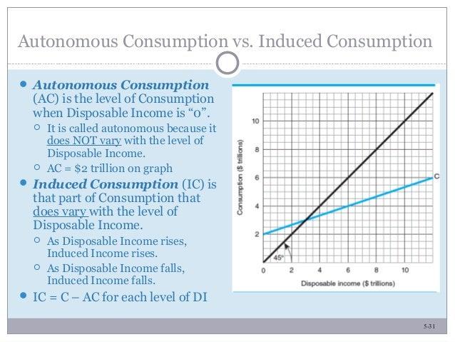 5-31 Autonomous Consumption vs. Induced Consumption  Autonomous Consumption (AC) is the level of Consumption when Disposa...