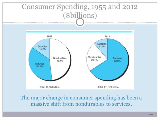 5-33 The major change in consumer spending has been a massive shift from nondurables to services. Consumer Spending, 1955 ...