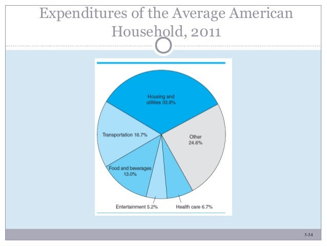 5-34 Expenditures of the Average American Household, 2011