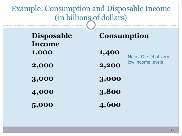 5-7 Example: Consumption and Disposable Income (in billions of dollars) Disposable Income Consumption 1,000 1,400 2,000 2,...