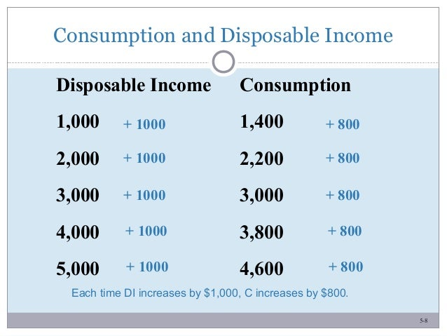 5-8 Consumption and Disposable Income Disposable Income Consumption 1,000 1,400 2,000 2,200 3,000 3,000 4,000 3,800 5,000 ...