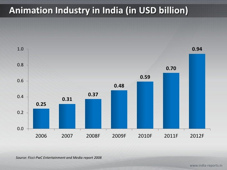 Animation Industry in India (in USD billion)<br />www.india-reports.in<br />Source: Ficci-PwC Entertainment and Media repo...