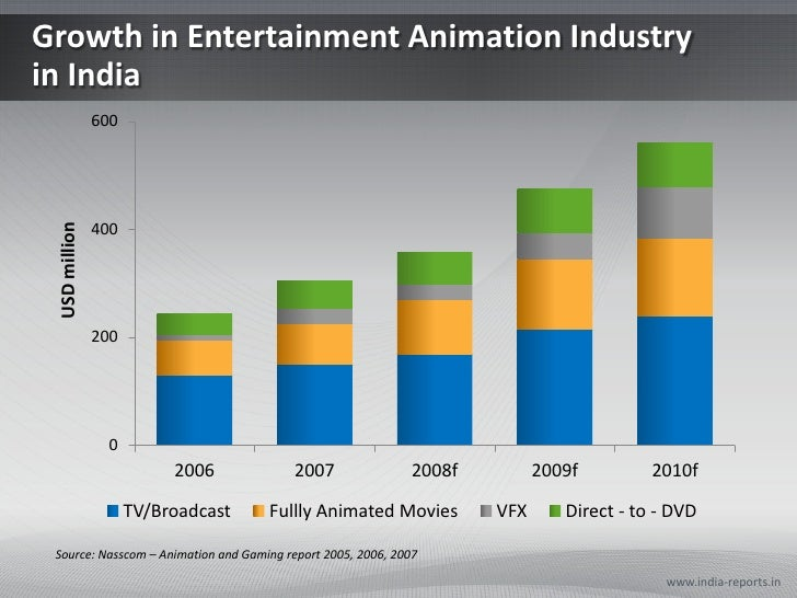 media n entertainment industry Serving companies in the media and entertainment industry including: film studios, gaming companies, advertising agencies, publishers, and social networks.