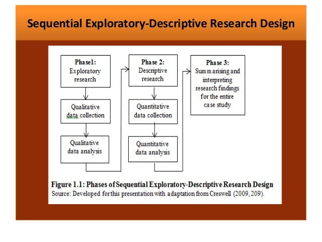 exploratory research techniques Doing exploratory research is included here with the prewriting techniques because library research often is a way to generate ideas as you review the literature on a subject or read in a particular area, you may note ideas that will help you get started with the writing.