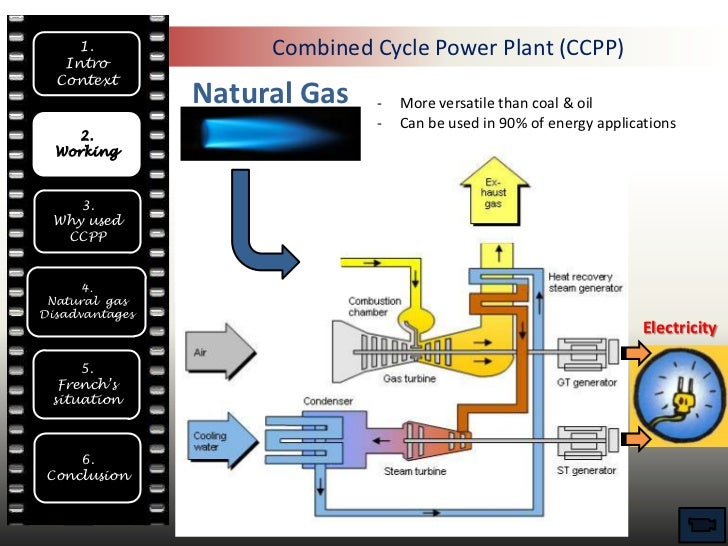 Power plant diagram ppt electrical drawing wiring diagram ppt combined cycle power plant rh slideshare net nuclear power plant layout ppt thermal power plant diagram ppt ccuart Choice Image