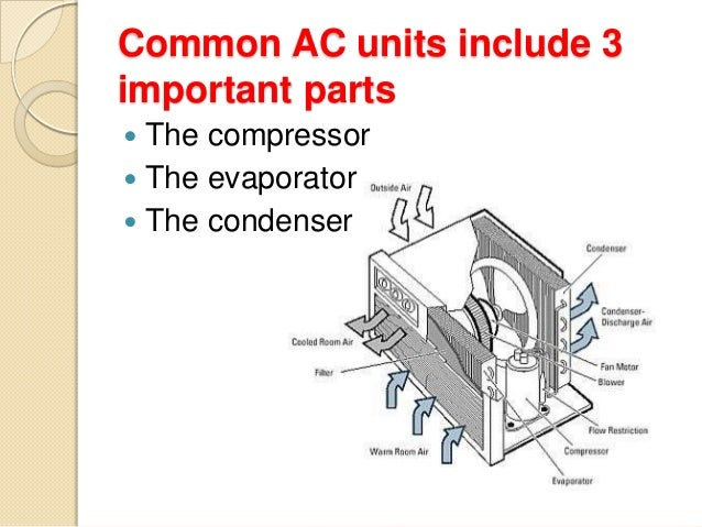 mon Air Conditioning Units on heating and cooling units