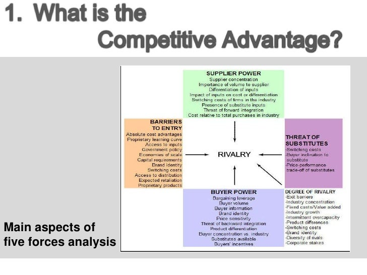 Ppt Competitive Advantage