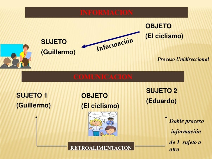 INFORMACION                                     OBJETO                                     (El ciclismo)       SUJETO     ...