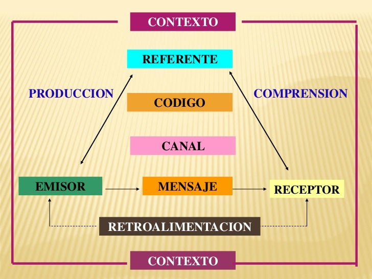 CONTEXTO             REFERENTEPRODUCCION                   COMPRENSION              CODIGO               CANALEMISOR      ...