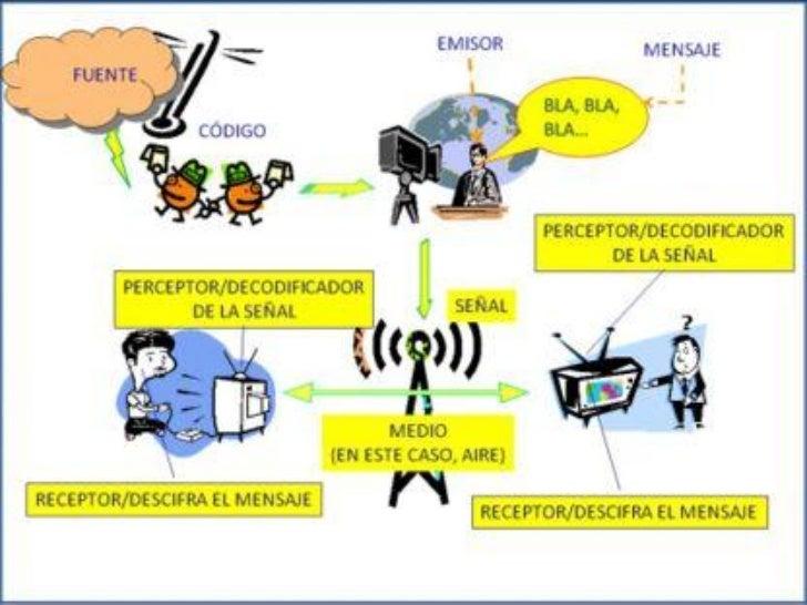 ELEMENTOS DE LA COMUNICACIÓN                                 EMISOR:                   También conocido como fuente de    ...