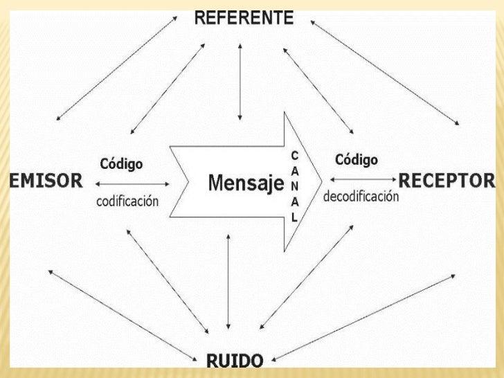 DECODIFICACIÓN:Es el que toma las ideas deuna fuente y las elabora yordena    en   un    códigodeterminado, bajo la formad...