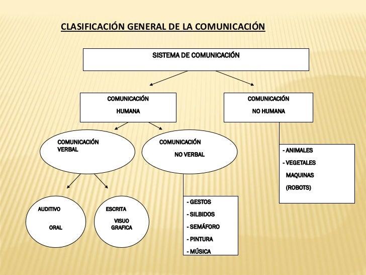 CLASIFICACIÓN GENERAL DE LA COMUNICACIÓN                                     SISTEMA DE COMUNICACIÓN                      ...