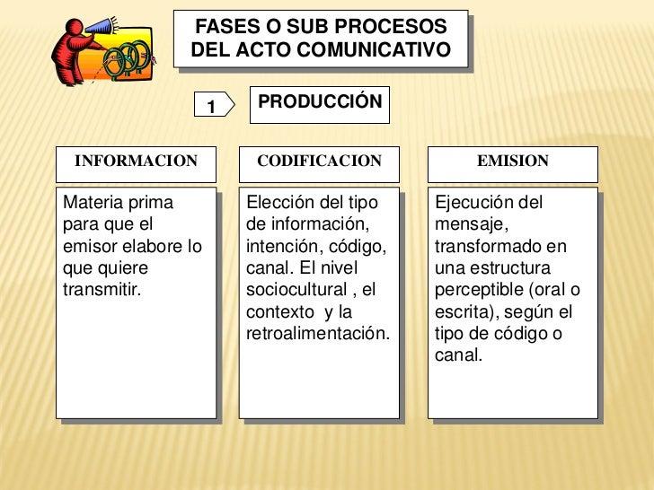  La información, que constituye la materia  prima para que el emisor elabore lo que  quiere dar a entender. La codificac...