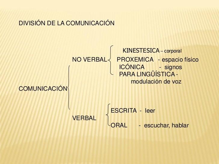 DIVISIÓN DE LA COMUNICACIÓN                                KINESTESICA – corporal               NO VERBAL      PROXEMICA -...