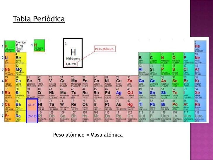 tabla peridica peso atmico masa atmica - Tabla Periodica Con Peso Atomico