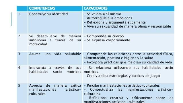 COMPETENCIAS CAPACIDADES 9 Escribe diversos tipos de textos en lengua materna - Adecúa el texto a la situación comunicativ...