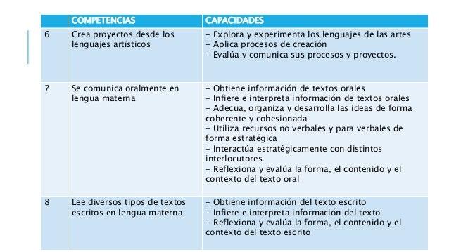 COMPETENCIAS CAPACIDADES 13 Se comunica oralmente en inglés como lengua extranjera - Obtiene información de textos orales ...