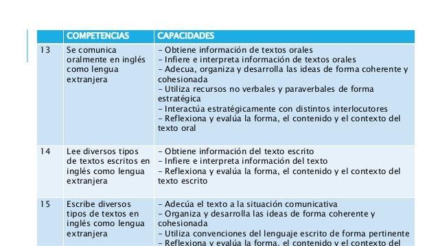 COMPETENCIAS CAPACIDADES 19 Gestiona responsablemente los recursos económicos - Comprende las relaciones entre los element...