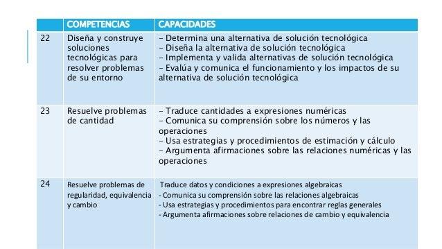 COMPETENCIAS CAPACIDADES 29 Gestiona su aprendizaje de manera autónoma - Define metas de aprendizaje - Organiza acciones e...