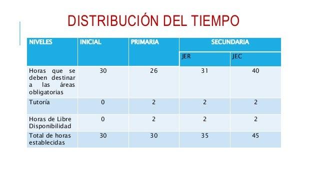 ORGANIZACIÓN DEL TIEMPO EN IIEE JECAREAS CURRICULARES GRADOS 1 2 3 4 5 Matemática 6 6 6 6 6 Comunicación 5 5 5 5 5 Inglés ...