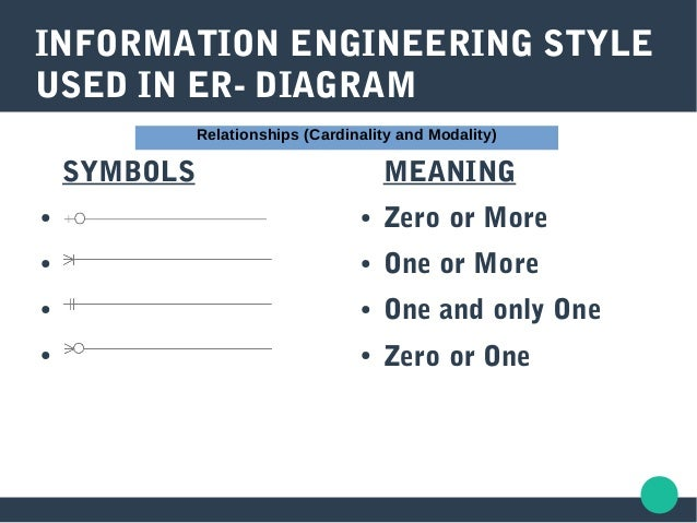 Er model in dbms 22 information engineering style used in er diagram meaning zero or more ccuart