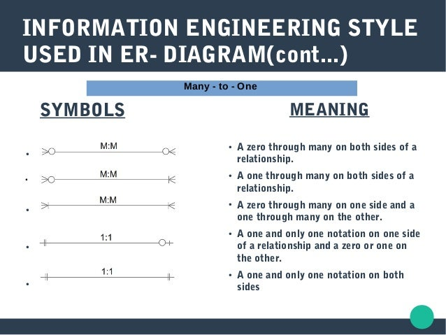 Er model in dbms many to one symbols 24 ccuart Images