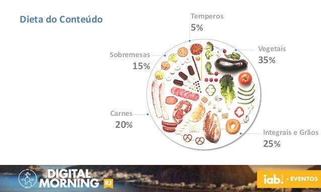 Vegetais 35% Temperos 5% Sobremesas 15% Carnes 20% Integrais e Grãos 25% Dieta do Conteúdo