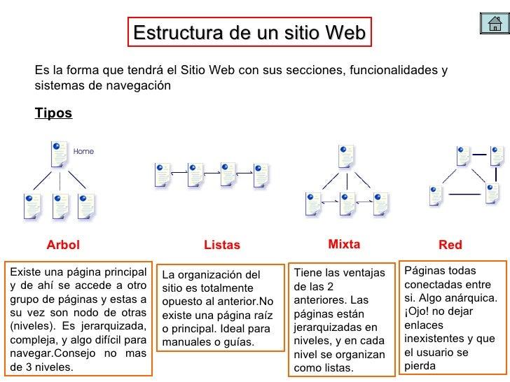 Presentaci n sobre dise o web for Sitios web de arquitectura