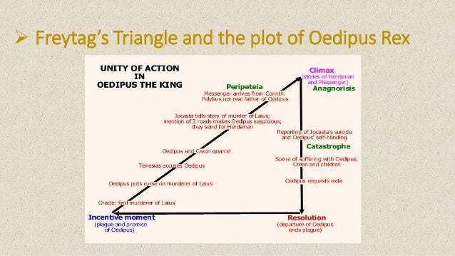oedipus rex narrative structure Seeing oedipus rex: using the chorus to understand the tragedy by sara delman oedipus rex fits into this structure perfectly oedipus rex is the story of a man who becomes the king of thebes after solving the riddle of the sphinx.