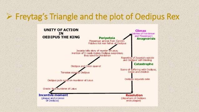 Oedipus rex plot structure