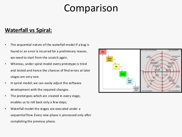 Spiral model for Waterfall model is not suitable for