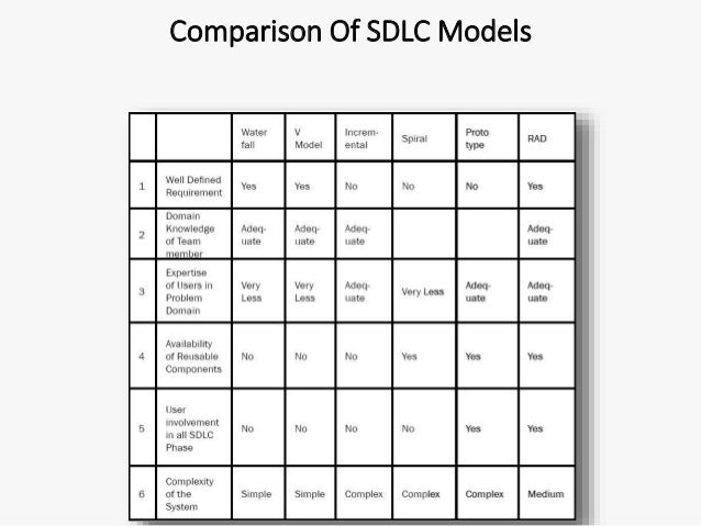 comparison of sdlc models 7 spiral model  choosing right model for developing of the software product or application is very important` waterfall model: every software developed is different and requires a suitable sdlc approach to be followed based on the internal and external factors the waterfall model can essentially be described as a linear model of software design.