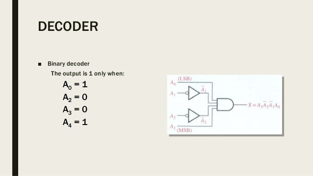 encoders and decoders