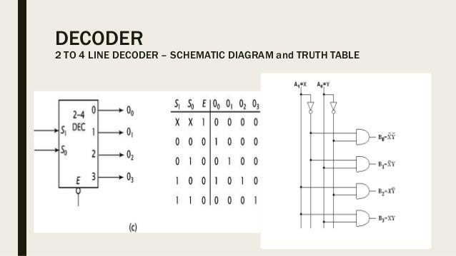 encoders and decoders rh slideshare net Truth Table Basics Logic Gates Truth Table
