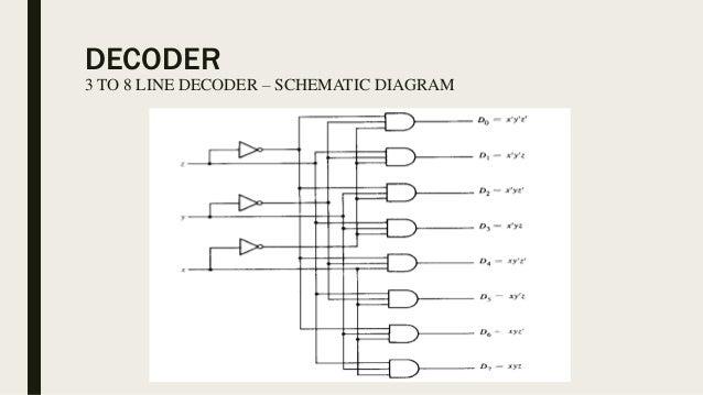 Admirable Encoders And Decoders Wiring 101 Cularstreekradiomeanderfmnl