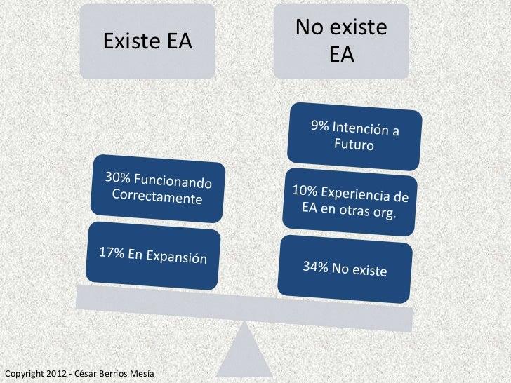 No existe                       Existe EA                                          EACopyright 2012 - César Berríos Mesía
