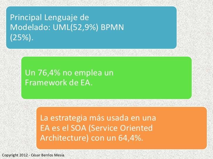 Principal Lenguaje de    Modelado: UML(52,9%) BPMN    (25%).             Un 76,4% no emplea un             Framework de EA...