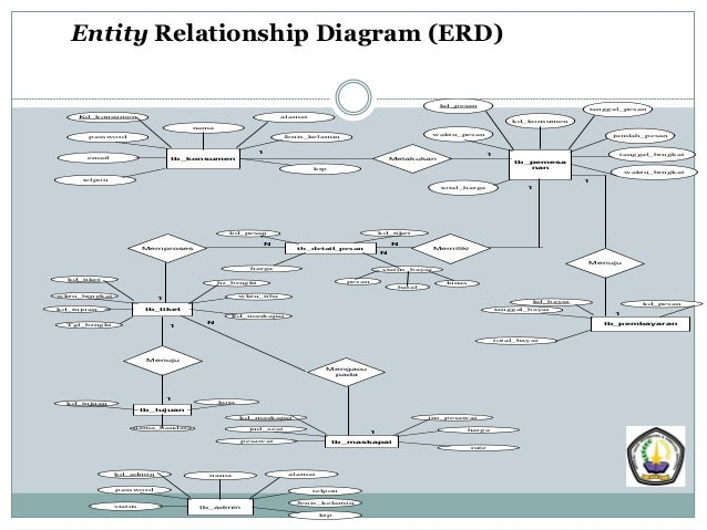 powerpoint entity relationship diagram er diagrams example #7