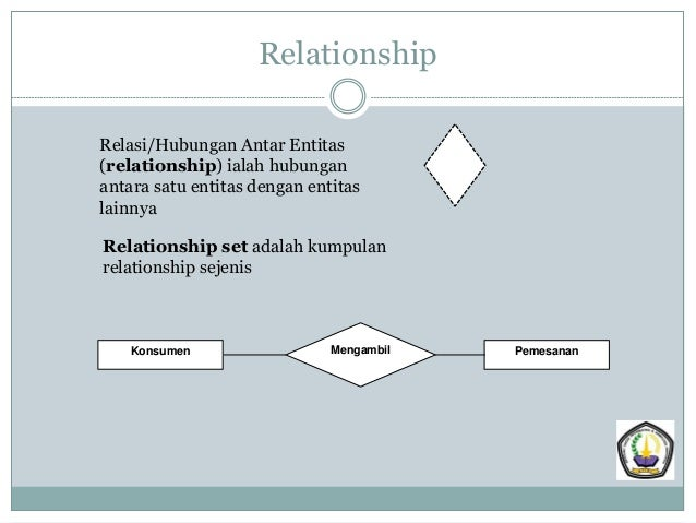 PowerPoint entity relationship diagram