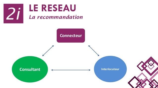 LE RESEAU La recommandation Connecteur Consultant Interlocuteur