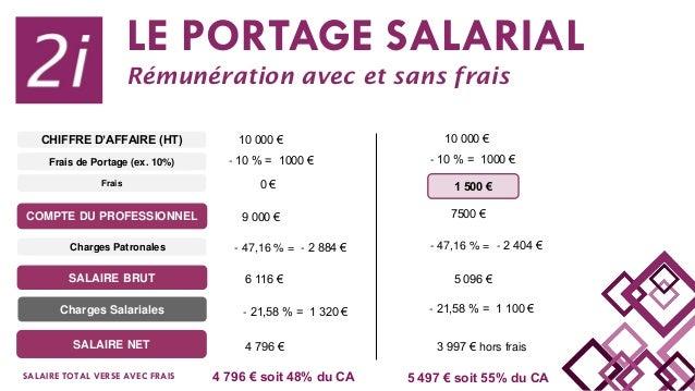 LE PORTAGE SALARIAL Rémunération avec et sans frais SALAIRE NET SALAIRE BRUT Charges Salariales CHIFFRE D'AFFAIRE (HT) COM...