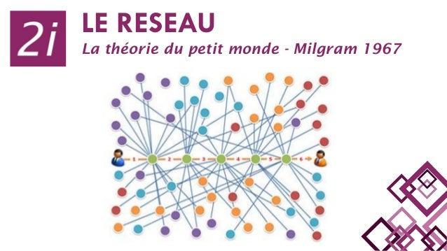LE RESEAU La théorie du petit monde - Milgram 1967